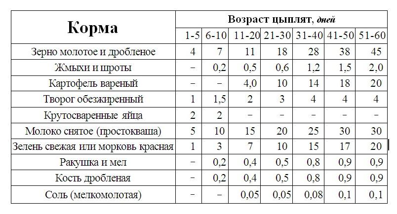 Инструкция Тилозин Для Кур